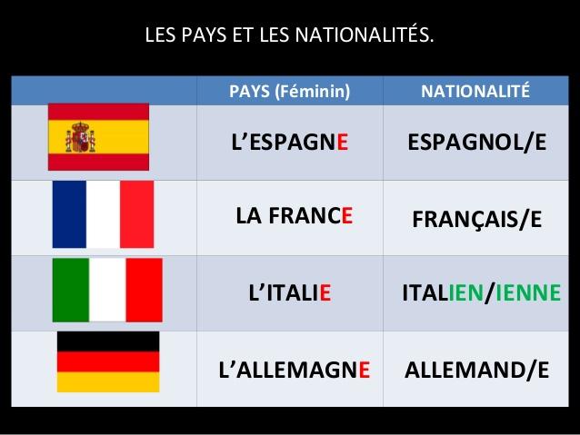 les pays  les nationalit u00e9s et les pr u00e9positions