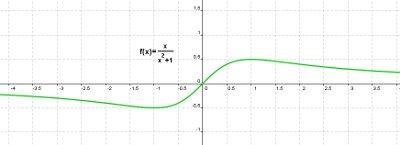 Gráfica de la función x / (x2+1)